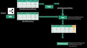 Processus de mesure de la performance d'un modèle