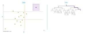 Appliquer un algorithme Isolation Forest sur un cas concret