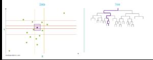 Exemple d'application de l'algorithme d'isolation forest sur une valeur normale